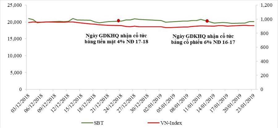 SBT tiếp tục duy trì vị thế trong rổ VN30 - Ảnh 2.
