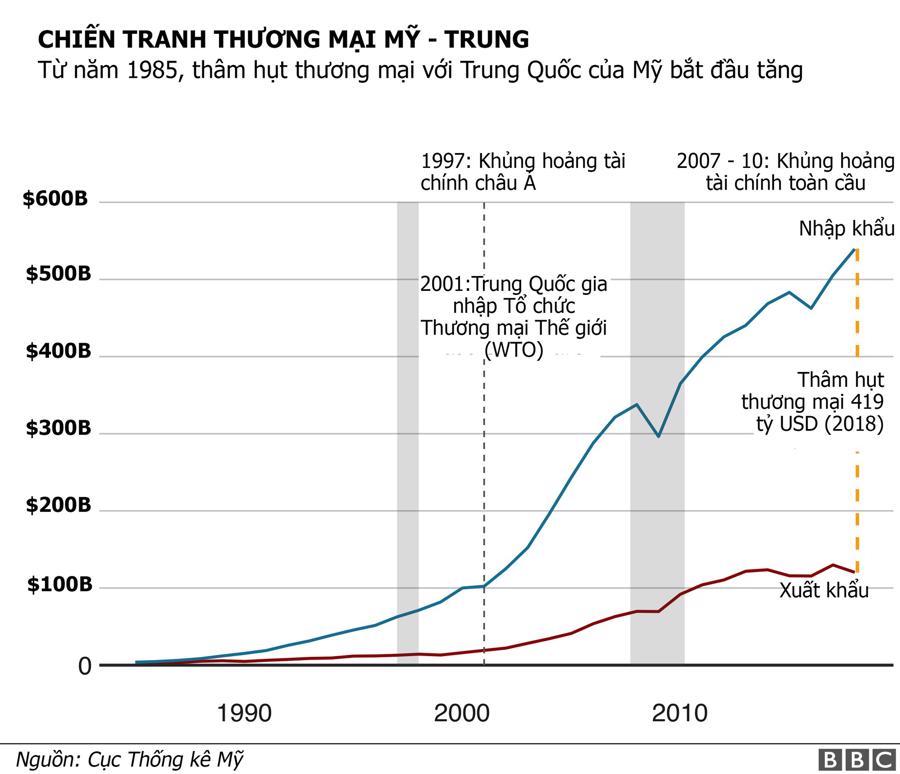 """""""Cân đong"""" tổn hại chiến tranh thương mại Mỹ - Trung tới thời điểm này - Ảnh 1."""