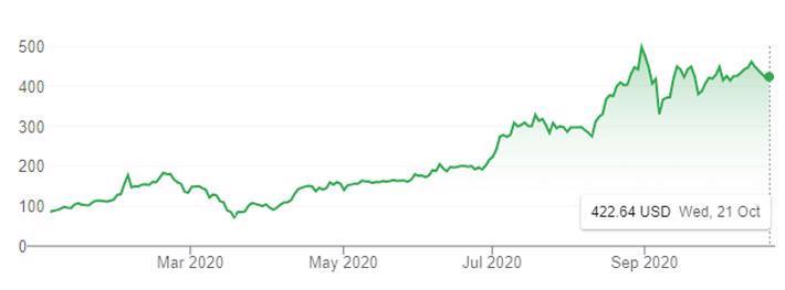 """Tesla thời """"vận đỏ"""": Liên tục báo lãi, cổ phiếu tăng 400% từ đầu năm - Ảnh 1."""