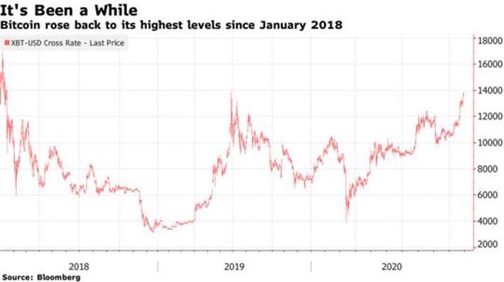 Giá Bitcoin lên đỉnh gần 3 năm - Ảnh 1.