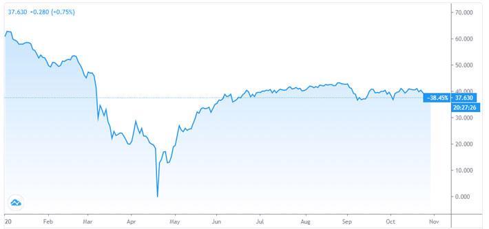 """Giá dầu """"bốc hơi"""" hơn 5%, chạm đáy 4 tháng - Ảnh 1."""
