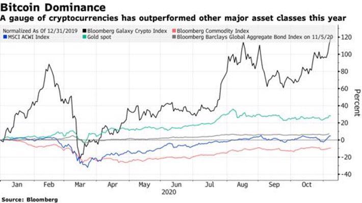"""Tiền ảo và vàng là hai tài sản có mức lãi """"khủng"""" nhất từ đầu năm đến nay - Ảnh 1."""