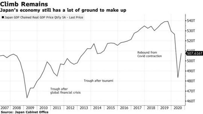 Phục hồi từ đại dịch, kinh tế Nhật Bản tăng mạnh nhất 52 năm - Ảnh 1.