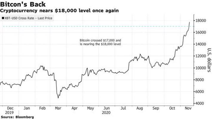 Giữ đà tăng mạnh, giá Bitcoin đang hướng tới mốc kỷ lục - Ảnh 1.