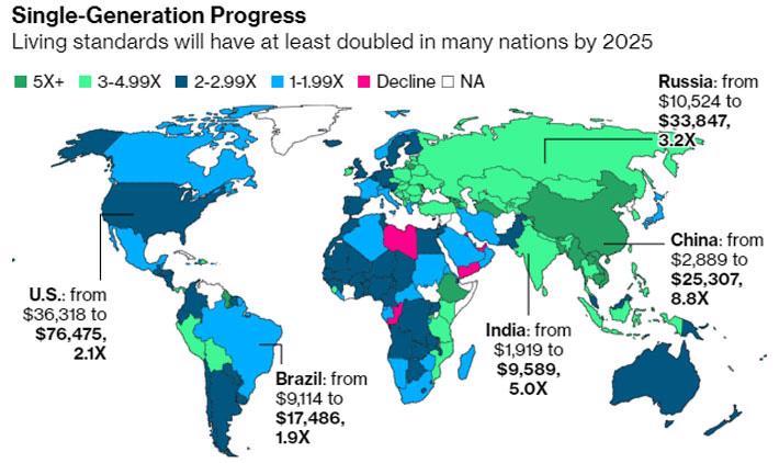 Bloomberg: Việt Nam, Trung Quốc trong nhóm tăng thu nhập nhanh nhất khu vực - Ảnh 1.