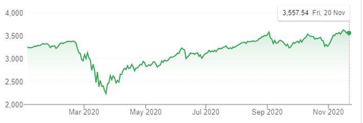 Covid-19 leo thang khiến chứng khoán Mỹ tụt điểm tuần này - Ảnh 1.