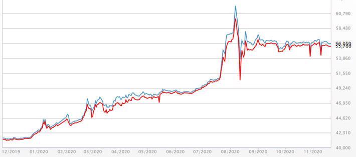 Vàng hồi giá, USD tự do đi ngang - Ảnh 1.