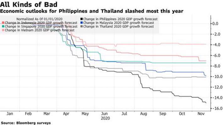 """Bloomberg: """"Việt Nam chịu tác động kinh tế vì Covid-19 ít nhất Đông Nam Á"""" - Ảnh 1."""