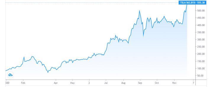 """Vốn hóa Tesla vượt 500 tỷ USD, Elon Musk """"kiếm"""" thêm gần 8 tỷ USD - Ảnh 1."""