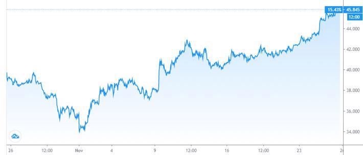 Giá dầu giữ đà tăng, lập đỉnh mới của 9 tháng - Ảnh 1.