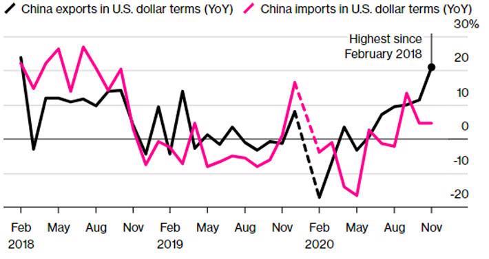 Xuất khẩu Trung Quốc bùng nổ, thặng dư cao chưa từng thấy - Ảnh 1.