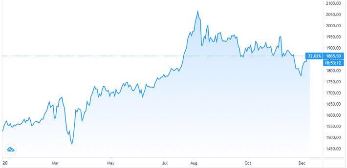 Vàng miếng và USD tự do cùng giảm giá - Ảnh 1.