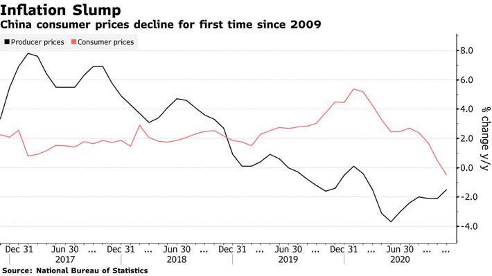 """Giá thịt lợn """"hạ nhiệt"""", CPI Trung Quốc lần đầu giảm sau 11 năm - Ảnh 1."""