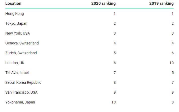 10 thành phố đắt đỏ nhất thế giới đối với lao động ngoại quốc - Ảnh 1.