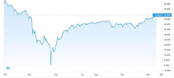 Tăng 7 tuần liên tiếp, giá dầu đạt đỉnh 10 tháng - Ảnh 1.