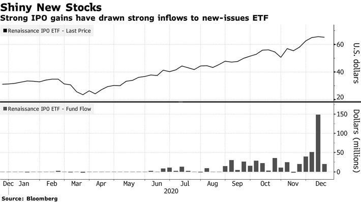 """Nhìn lại cơn sốt đầu cơ """"càn quét"""" thị trường toàn cầu năm 2020 - Ảnh 1."""