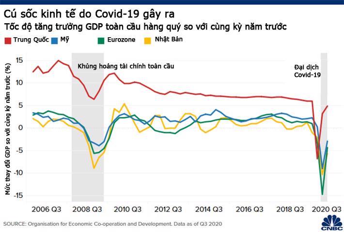 Bức tranh kinh tế toàn cầu sau một năm đại dịch Covid-19 hoành hành - Ảnh 1.