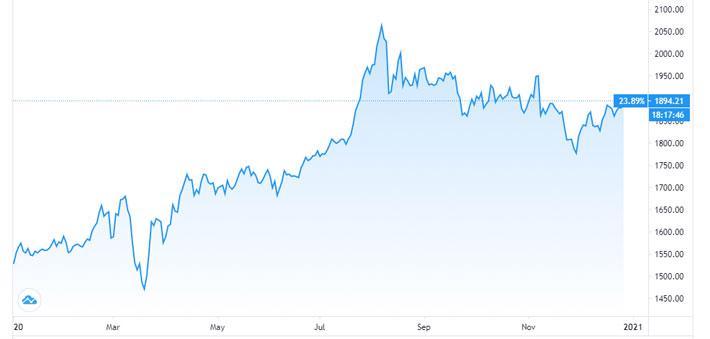 Giá vàng, USD tự do cùng tăng vọt sau khi ông Trump ký gói kích cầu - Ảnh 1.
