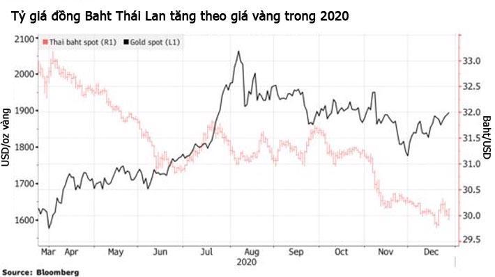 Người dân ồ ạt bán vàng, kinh tế Thái Lan gặp khó - Ảnh 1.