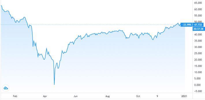 Dầu thô sụt giá sau khi đạt đỉnh gần 1 năm - Ảnh 1.