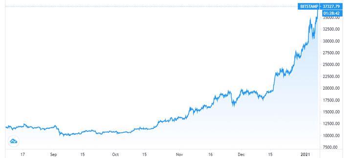 Giá Bitcoin tiếp tục phá mốc 37.000 USD - Ảnh 1.