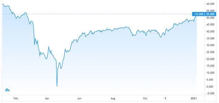 Giá dầu tăng 8% tuần này - Ảnh 1.