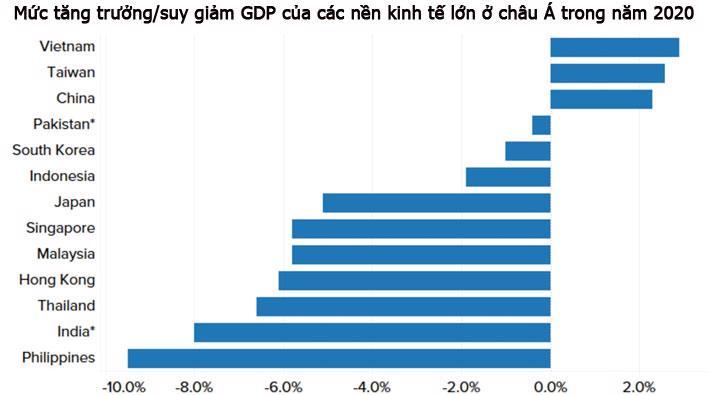 CNBC: Việt Nam có thể là nền kinh tế tăng trưởng mạnh nhất châu Á năm 2020 - Ảnh 1.