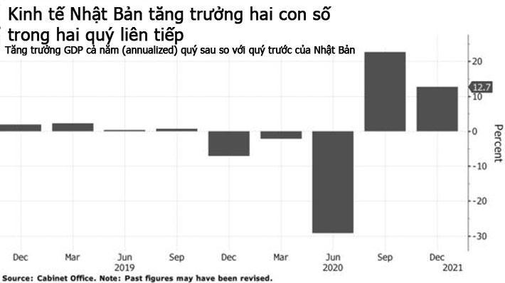 Covid khiến kinh tế Nhật có năm giảm mạnh thứ nhì trong lịch sử - Ảnh 1.