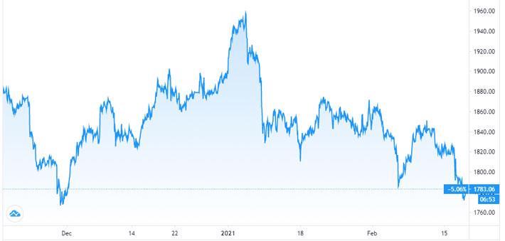 Giá vàng giảm liên tục, USD tự do vọt qua 23.800 đồng - Ảnh 1.