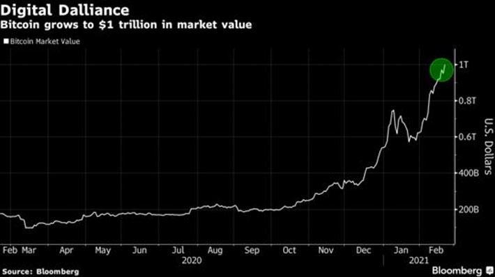 Vốn hóa thị trường Bitcoin lần đầu tiên vượt ngưỡng 1 nghìn tỷ USD - Ảnh 1.