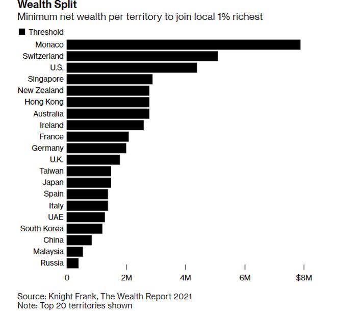 Cần tài sản bao nhiêu để vào top 1% giàu nhất ở những nước giàu? - Ảnh 1.