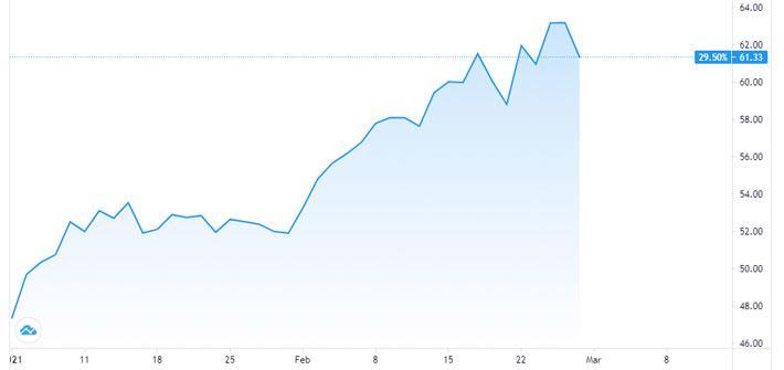 Hai tháng đầu năm, giá dầu tăng gần 30% - Ảnh 1.