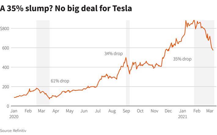 """Một năm Tesla ba lần chứng kiến vốn hóa """"bốc hơi"""" 1/3 - Ảnh 1."""