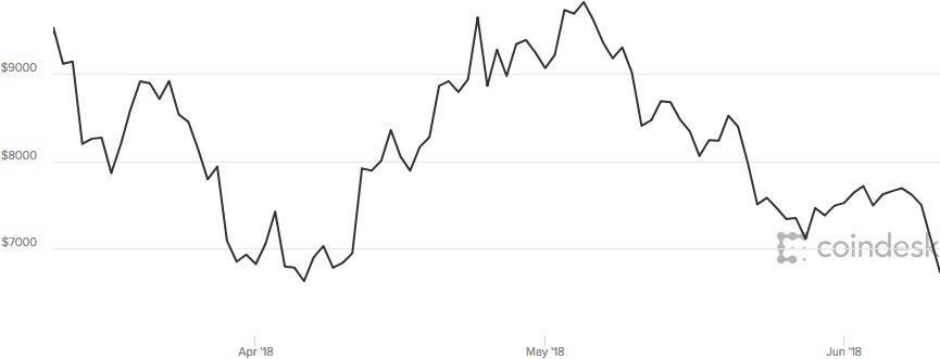 Sàn tiền ảo Hàn Quốc bị tấn công, giá Bitcoin sụt 10% - Ảnh 1.