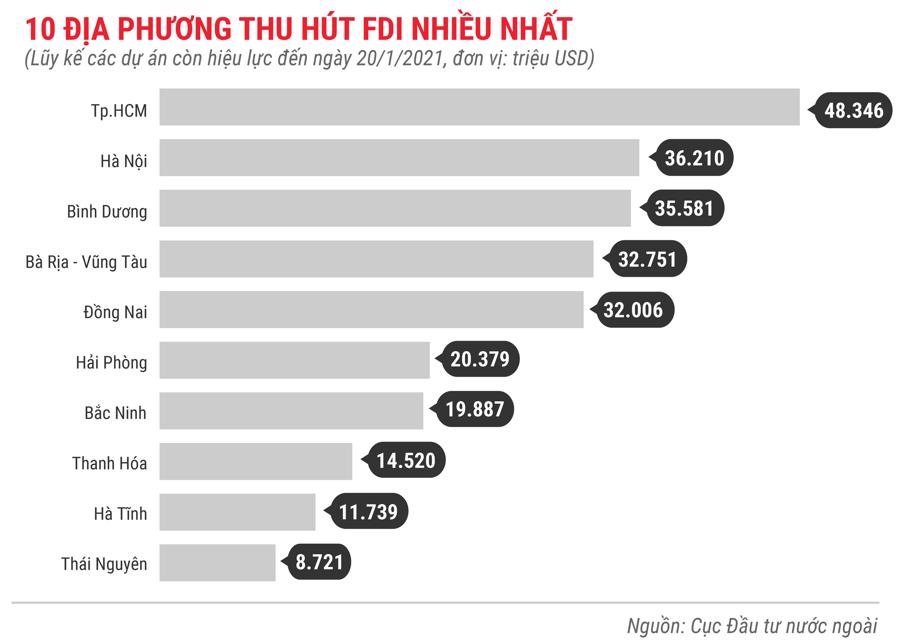 Những điểm nhấn về thu hút FDI trong tháng 1 năm 2021 - Ảnh 9.