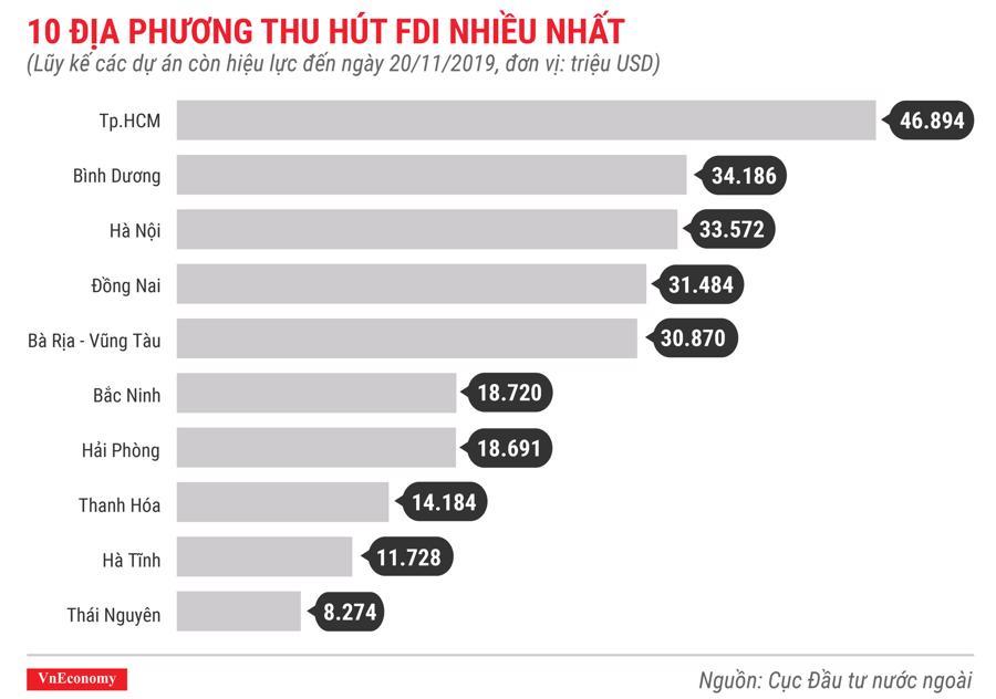 10 địa phương thu hút FDI nhiều nhất lũy kế các dự án còn hiệu lực đến tháng 11 năm 2019