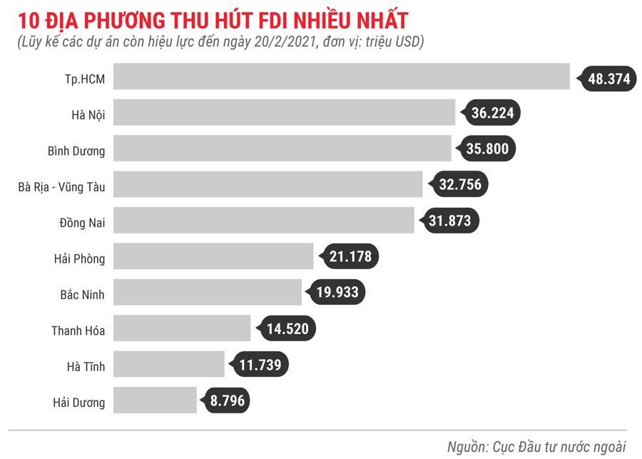 Những điểm nhấn về thu hút FDI trong tháng 2/2021 - Ảnh 9.