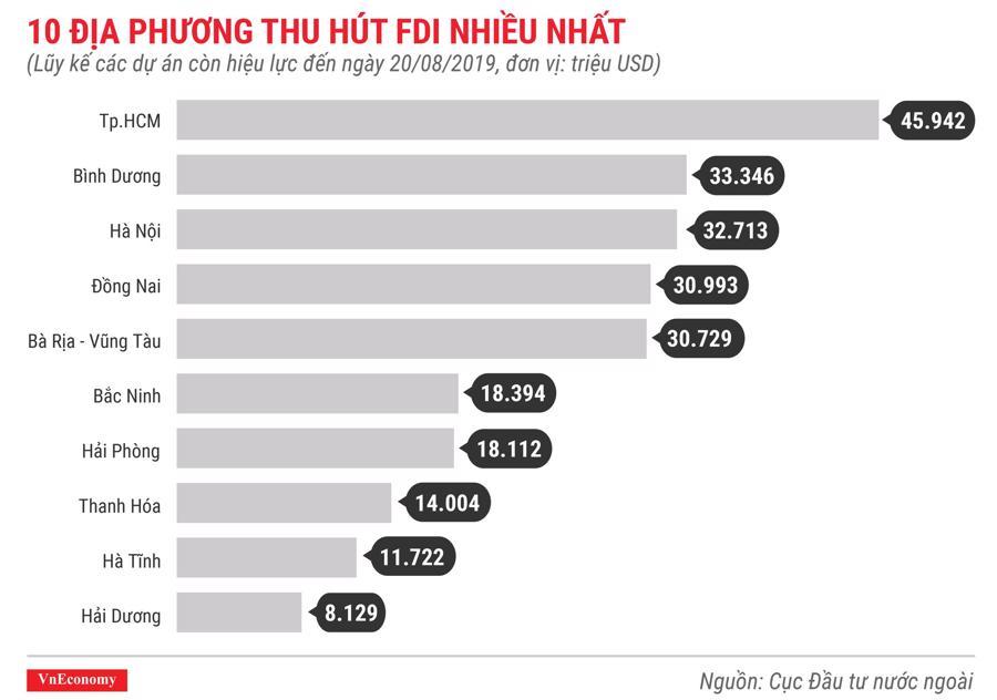 10 địa phương thu hút FDI nhiều nhất lũy kế các dự án còn hiệu lực đến tháng 8 năm 2019