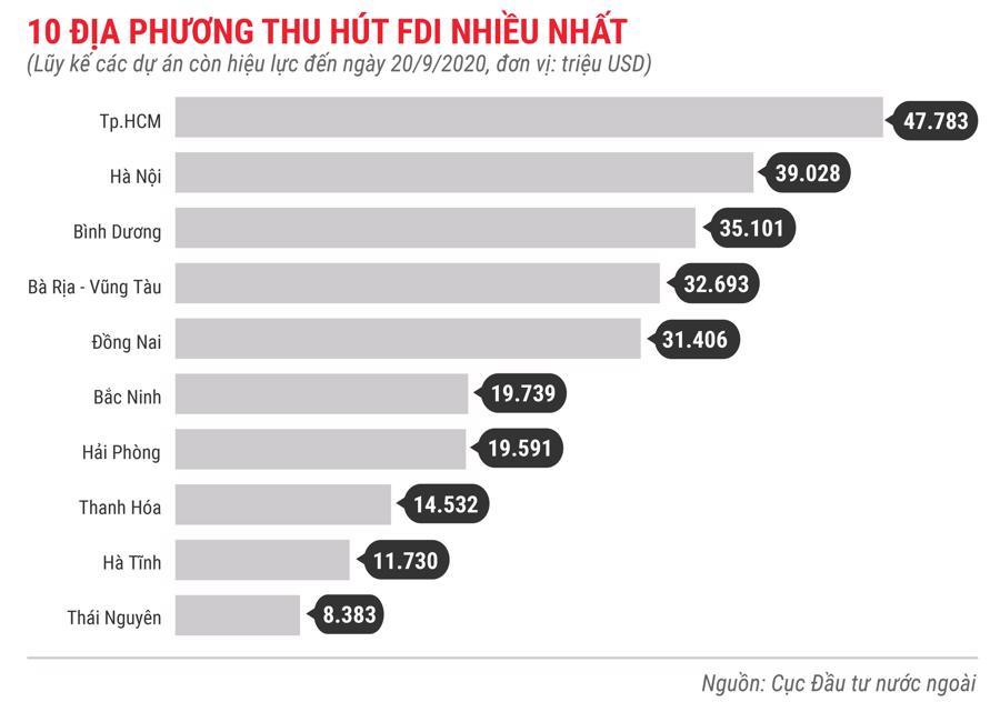 Những điểm nhấn về thu hút đầu tư nước ngoài trong 9 tháng năm 2020 - Ảnh 9.