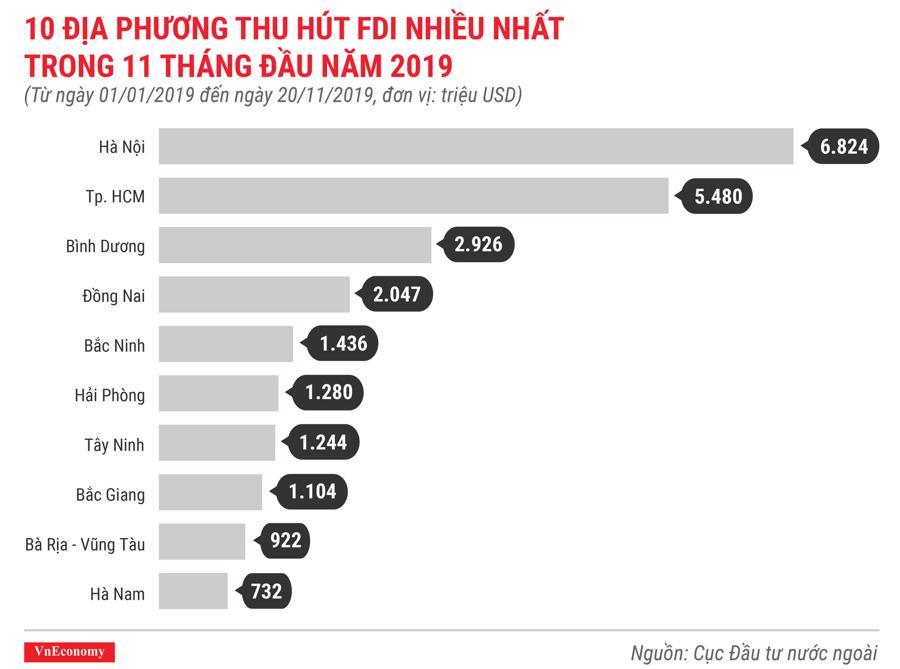 10 địa phương thu hút FDI nhiều nhất trong 11 tháng đầu năm 2019