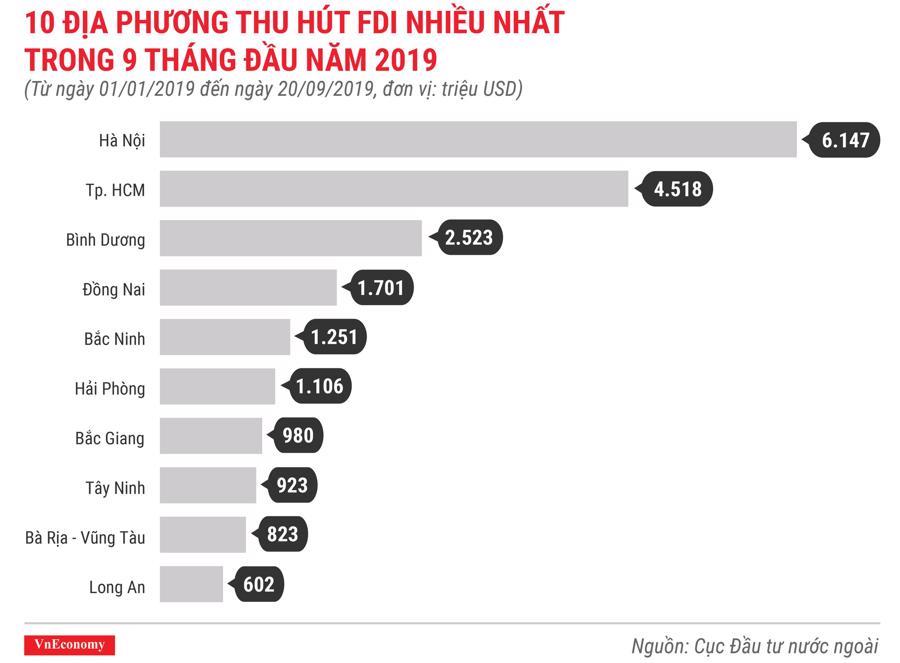 10 địa phương thu hút FDI nhiều nhất trong 9 tháng đầu năm 2019