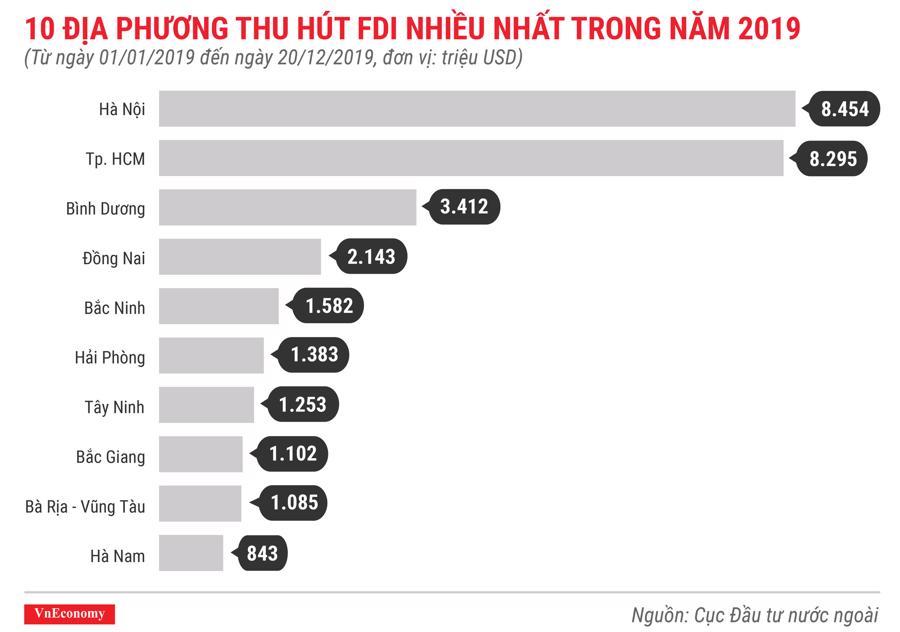 10 địa phương thu hút FDI nhiều nhất trong năm 2019