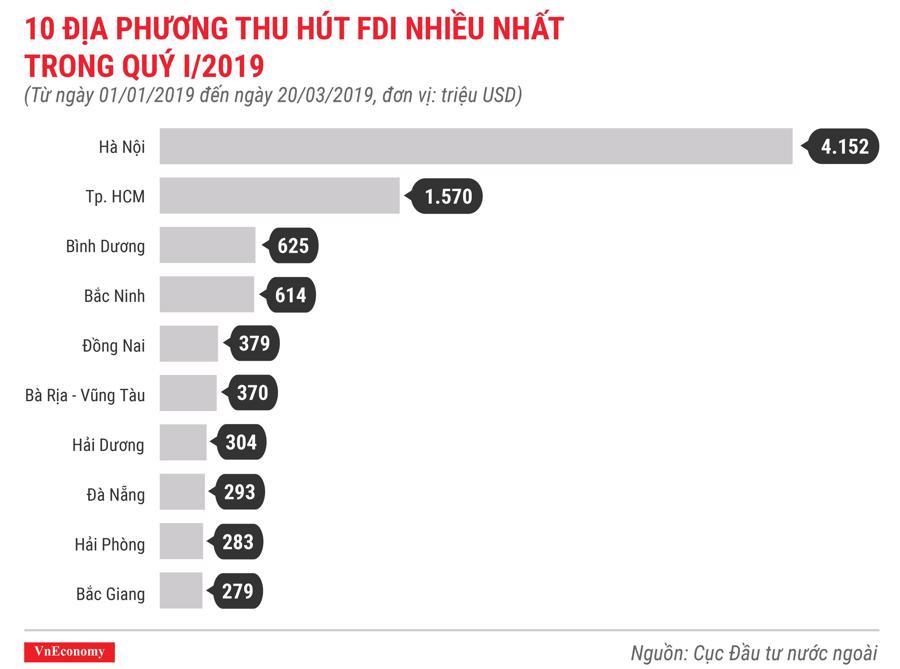 Những điểm nhấn về thu hút đầu tư nước ngoài trong quý 1/2019 - Ảnh 4.