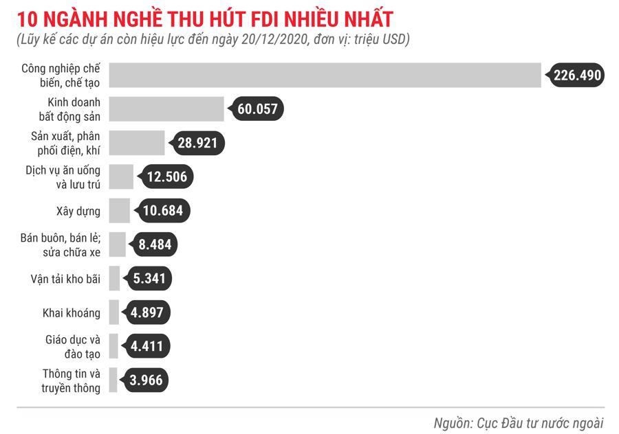 Những điểm nhấn về thu hút FDI trong năm 2020 - Ảnh 10.