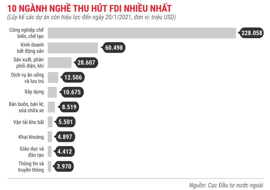 Những điểm nhấn về thu hút FDI trong tháng 1 năm 2021 - Ảnh 10.