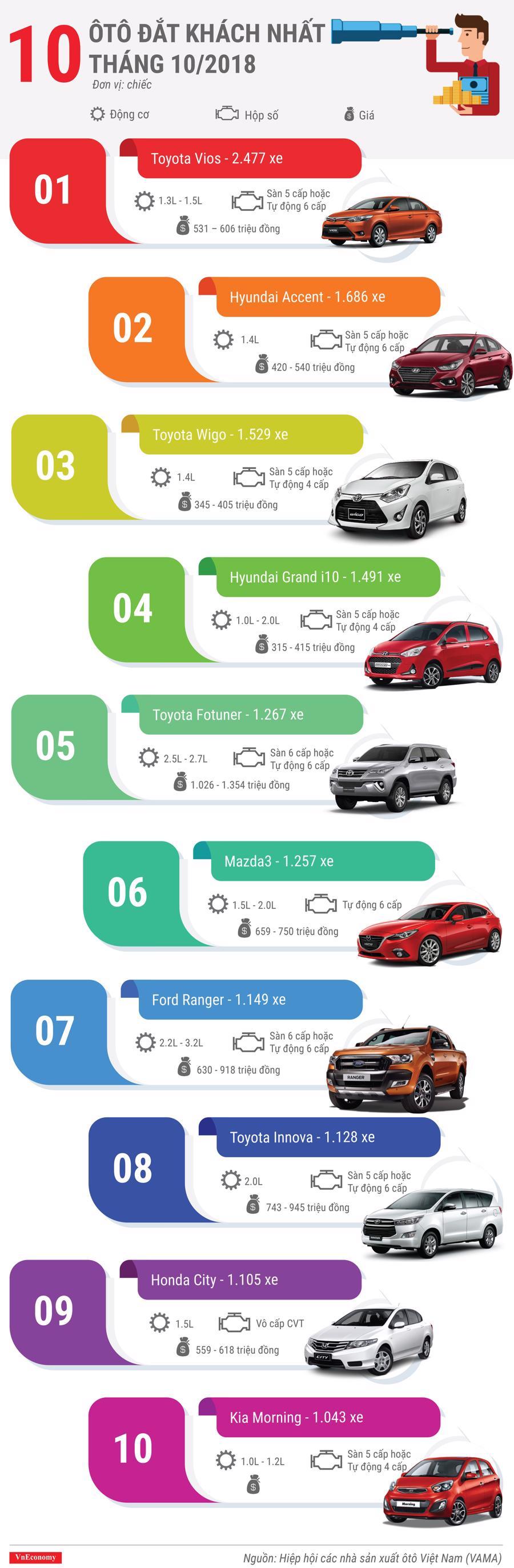 10 ôtô đắt khách nhất tháng 10/2018 - Ảnh 1.