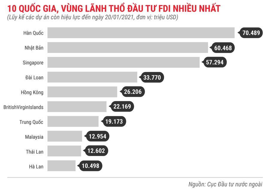 Những điểm nhấn về thu hút FDI trong tháng 1 năm 2021 - Ảnh 8.