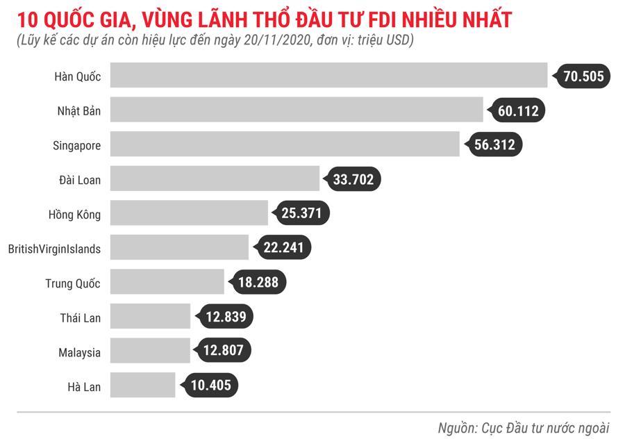 Những điểm nhấn về thu hút FDI trong 11 tháng năm 2020 - Ảnh 8.