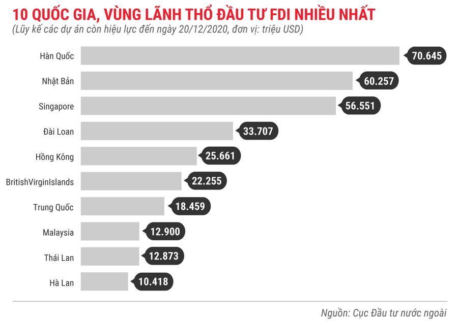 Những điểm nhấn về thu hút FDI trong năm 2020 - Ảnh 8.