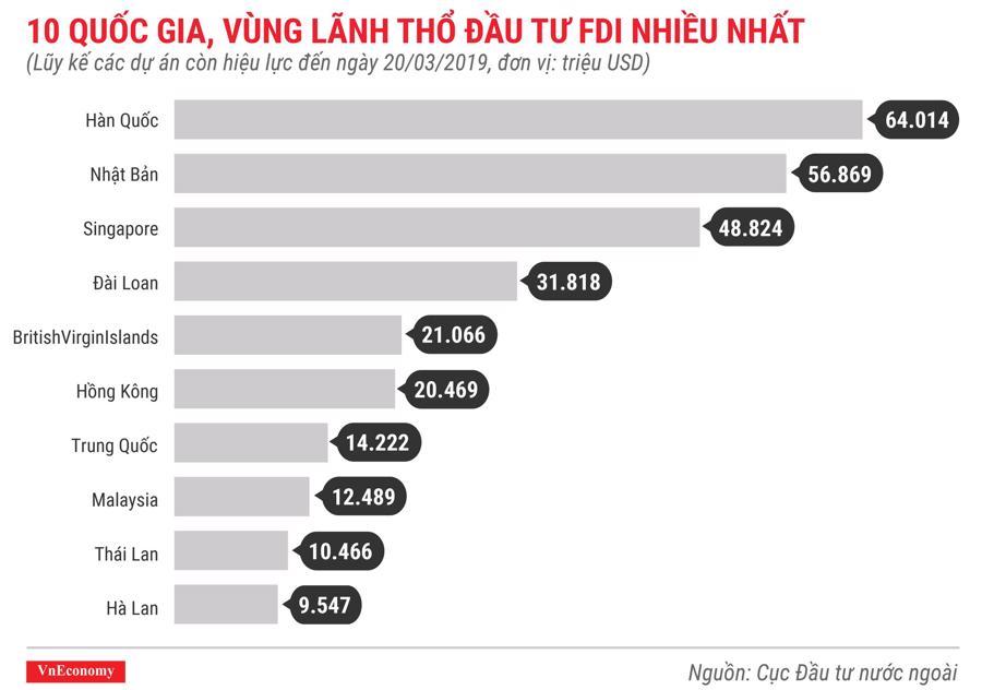 Những điểm nhấn về thu hút đầu tư nước ngoài trong quý 1/2019 - Ảnh 8.